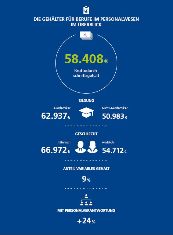 Infografik Gehälter im Personalwesen