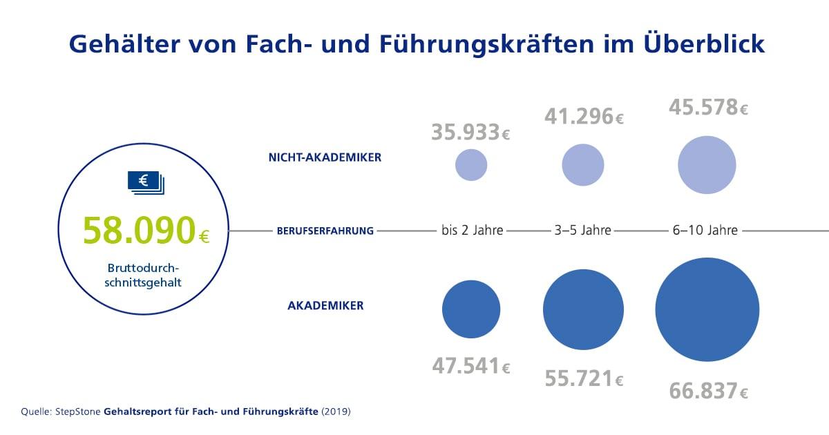 durchschnittsgehalt deutschland 2019